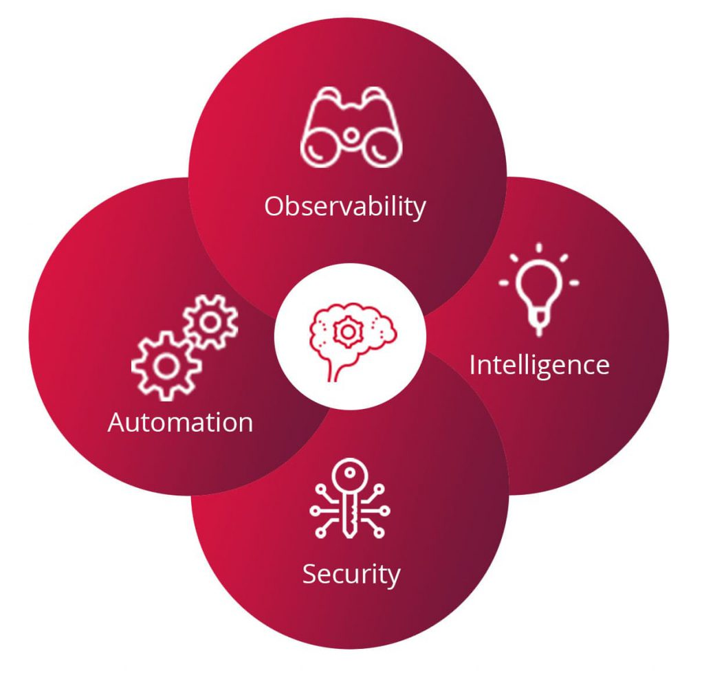 Observability / APM